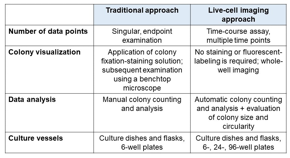 Comparison of traditional and live-cell imaging approaches for clonogenic assay